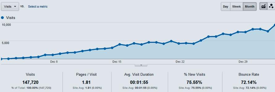 Como ter mais visitas no Site de Guia Comercial